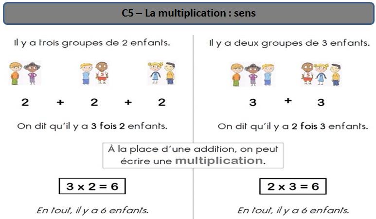 Ecole des 3 merlettes c5 le sens de la multiplication for La multiplication ce2